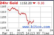 Gold via Kitco
