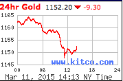 Gold via Kitco